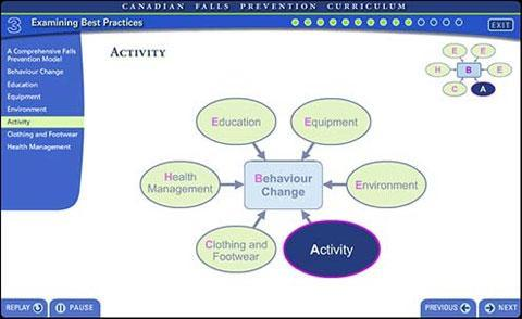 BC Falls Prevention Education Collaborative – Falls Prevention Curriculum